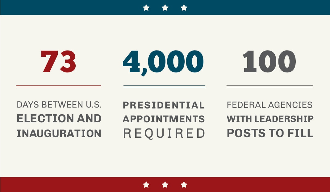 Infographic showing time between elections and inauguration, and staffing needed (State Dept./J. Maruszewski)
