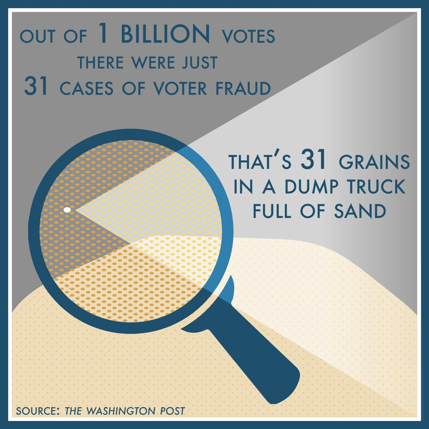 """Graphic of magnifying glass with text saying, """"Out of 1 billion votes there were just 31 cases of voter fraud. That' 31 grains in a dump truck full of sand"""" (State Dept./S. Gemeny Wilkinson)"""