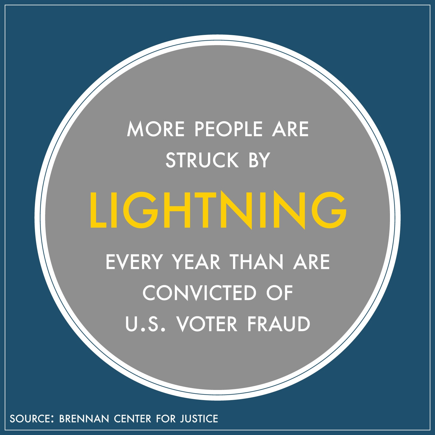 """Circle with text inside saying, """"More people are struck by lightning every year than are convicted of U.S. voter fraud"""" (State Dept./S. Gemeny Wilkinson)"""