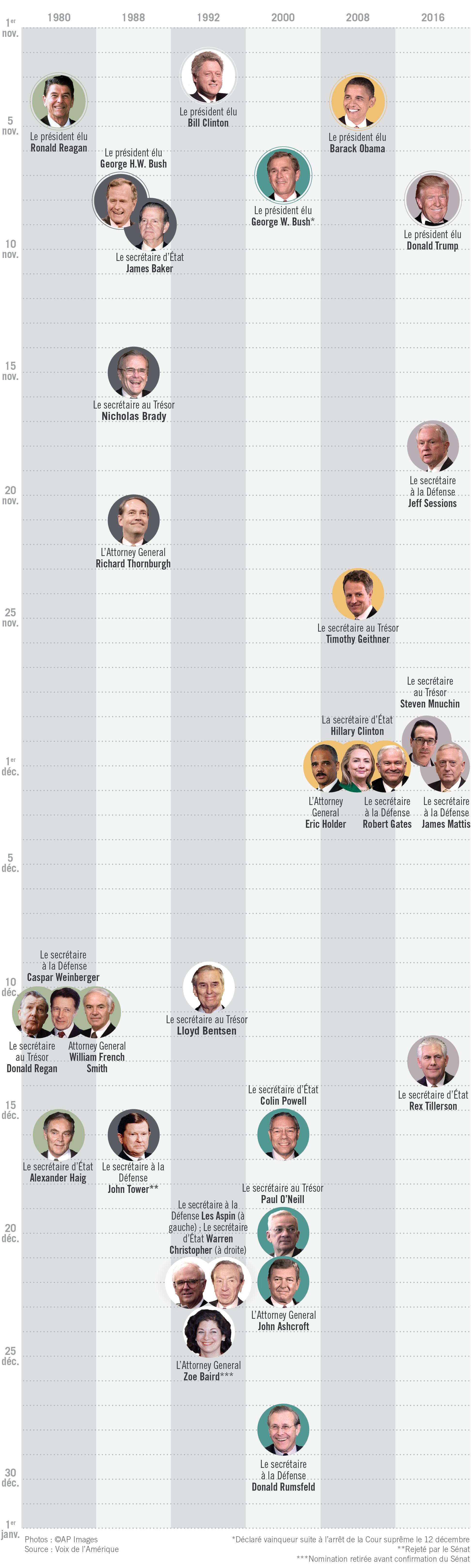 Infographie: Chronologie montrant les nominations aux postes clés du cabinet (Département d'État/J. Maruszewski)