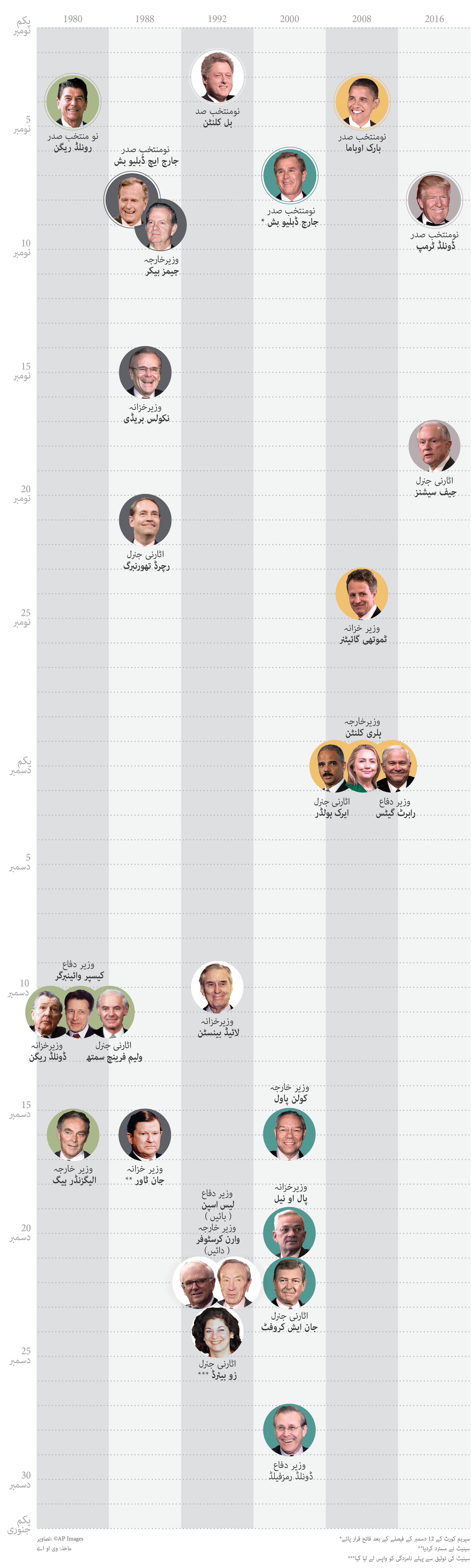 Cabinet Members_Urdu