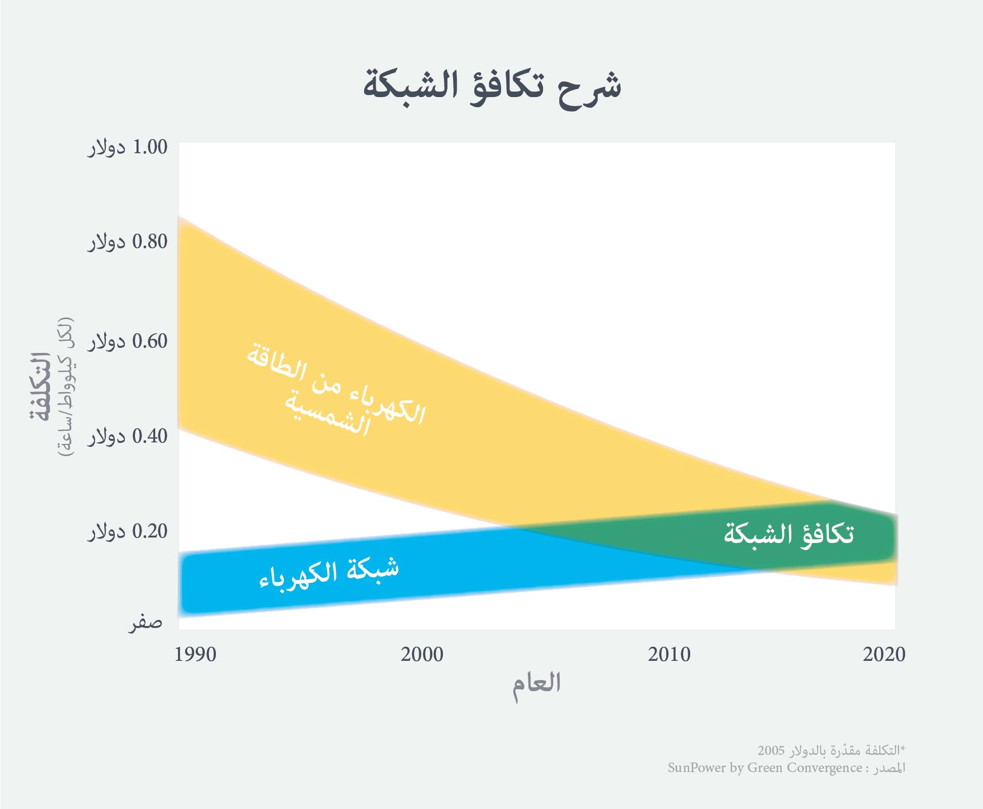 GridParity_Arabic