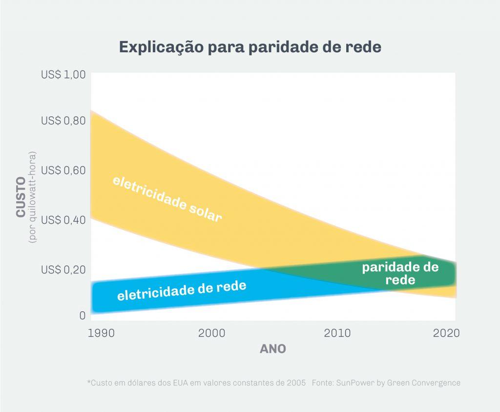 Gráfico explicando a paridade de rede solar (Depto. de Estado/J. Maruszewski)