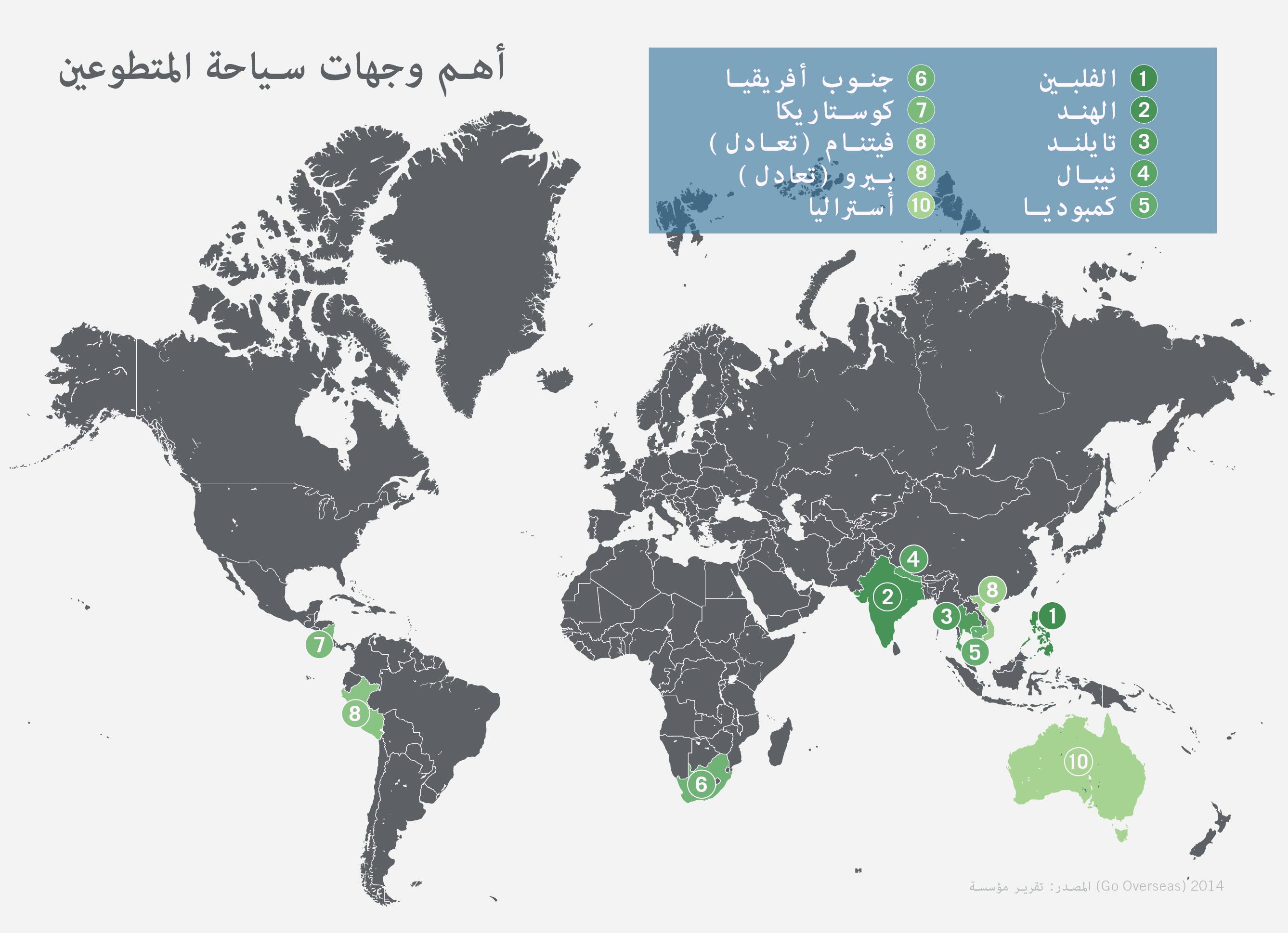 Voluntourism_Arabic