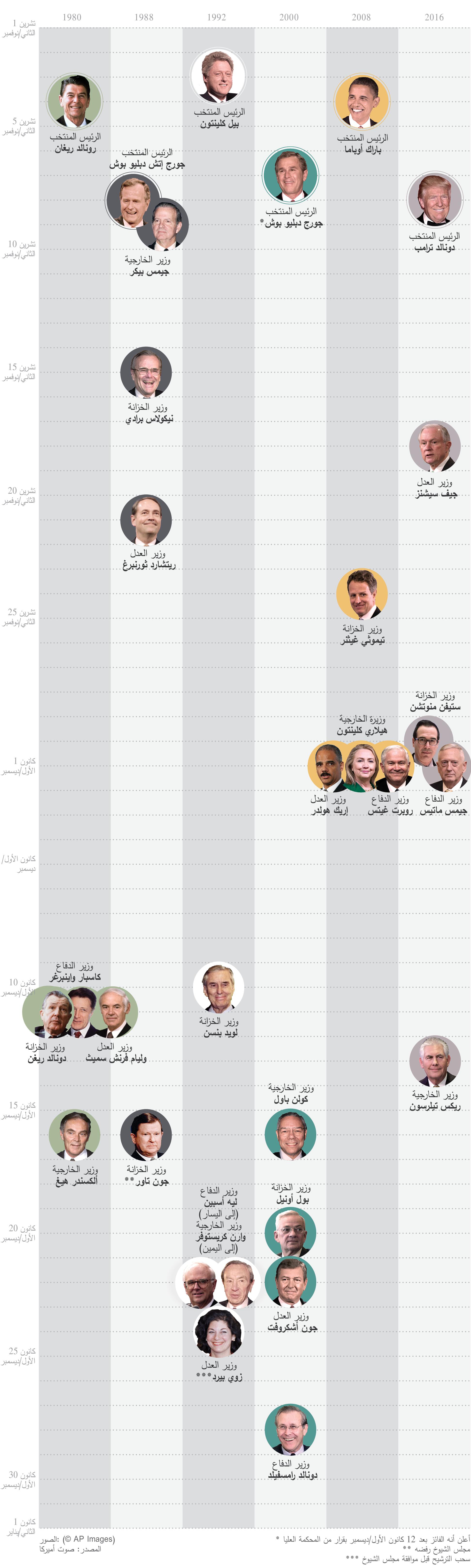 Cabinet Members_Arabic