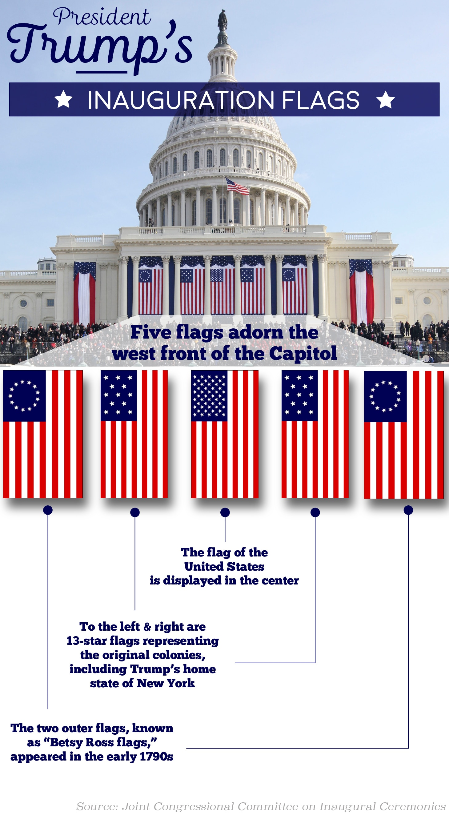 Graphic illustration explaining significance of different U.S. flags on display in front of the U.S. Capitol building for presidential inauguration (State Dept./Sara Gemeny Wilkinson)