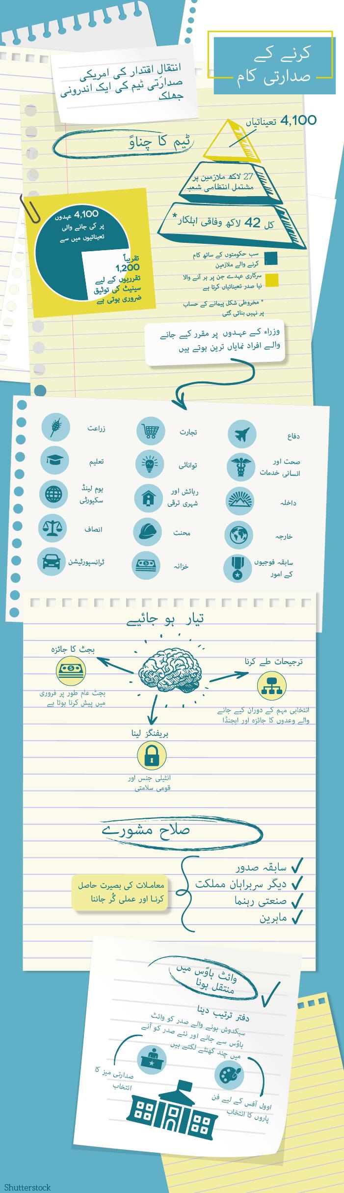 MF_Transition_Checklist-Urdu