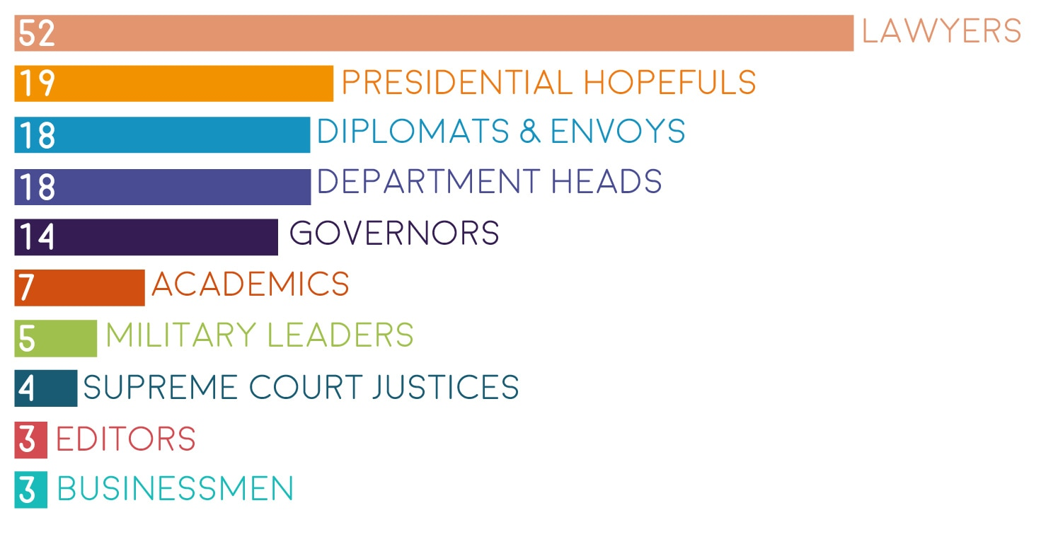 Graph illustrating the occupations of former secretaries of state (State Dept./Sara Gemeny Wilkinson)