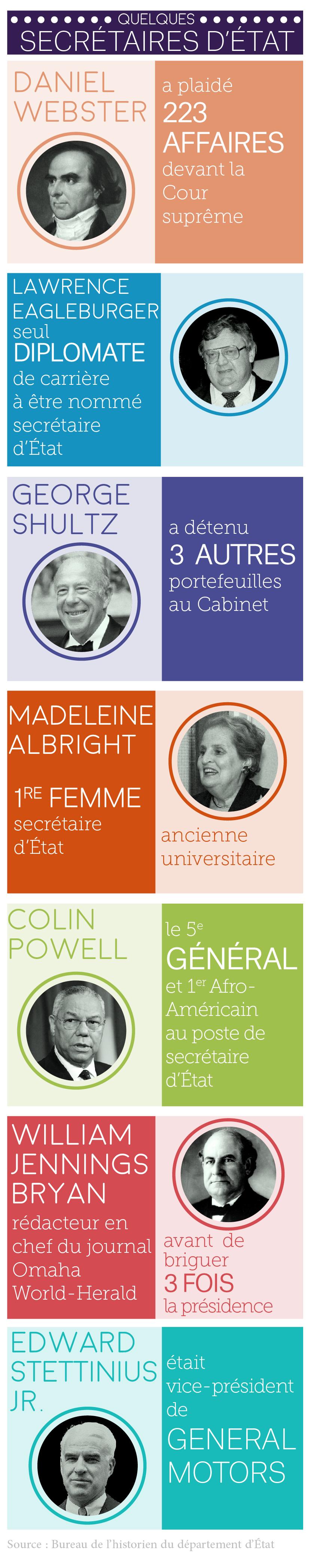 Infographie alternant des photos d'anciens secrétaires d'État et des informations sur chacun d'eux (Sara Gemeny Wilkinson)