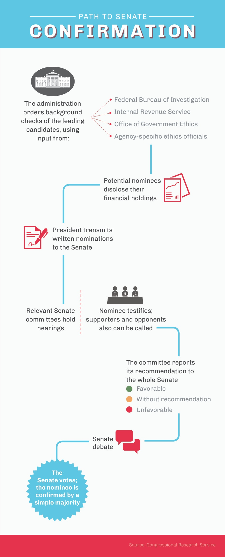 Infographic of steps for Senate confirmation: background checks, financial disclosures, nomination letters, committee hearings, Senate debate and vote (State Dept./Julia Maruszewski)