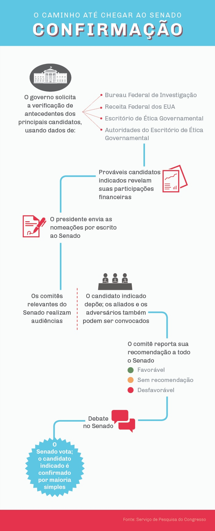 Infográfico das etapas para a confirmação do Senado: verificação de antecedentes, divulgação financeira, cartas de indicação, audiências da comissão do Senado, debates e votação no Senado (Depto. de Estado/Julia Maruszewski)