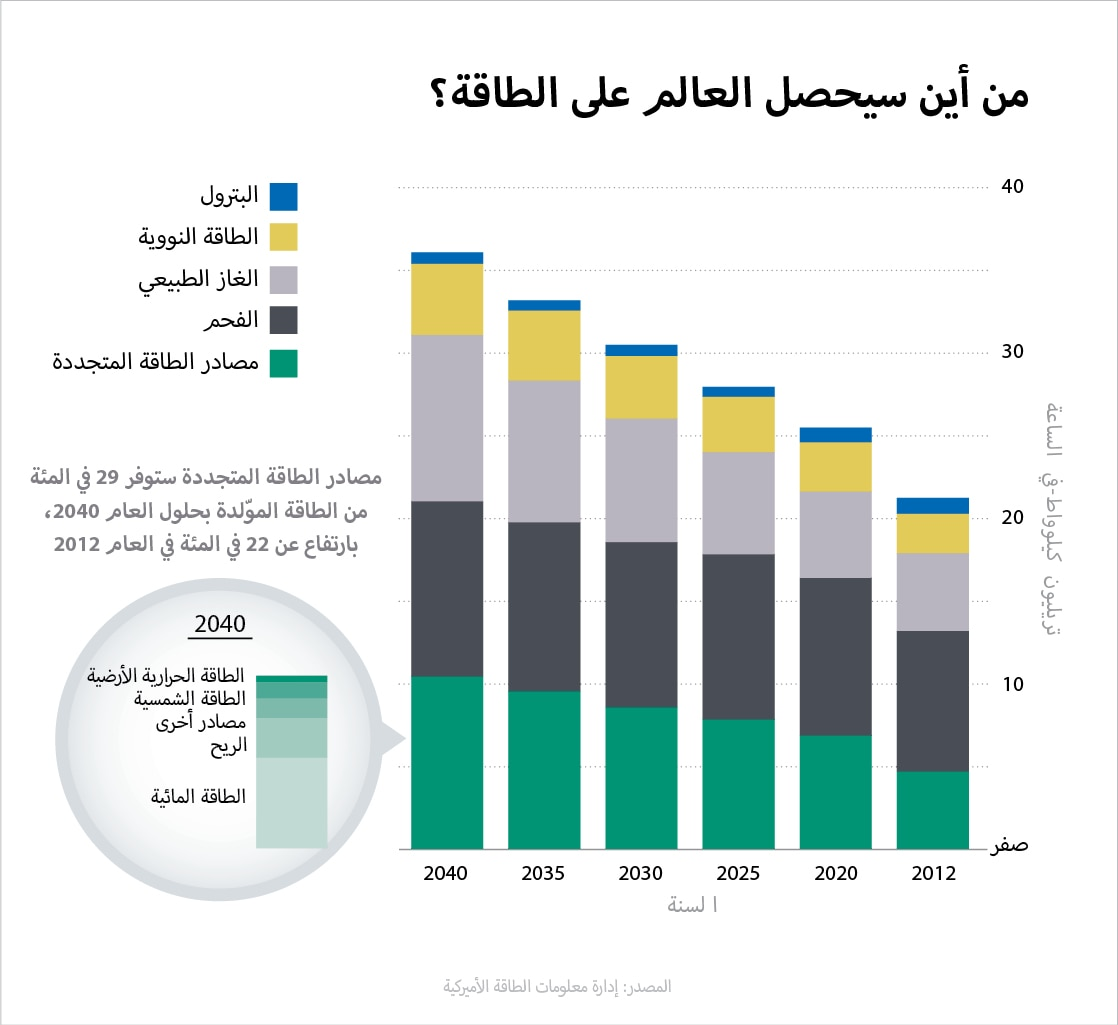 World Energy_Arabic