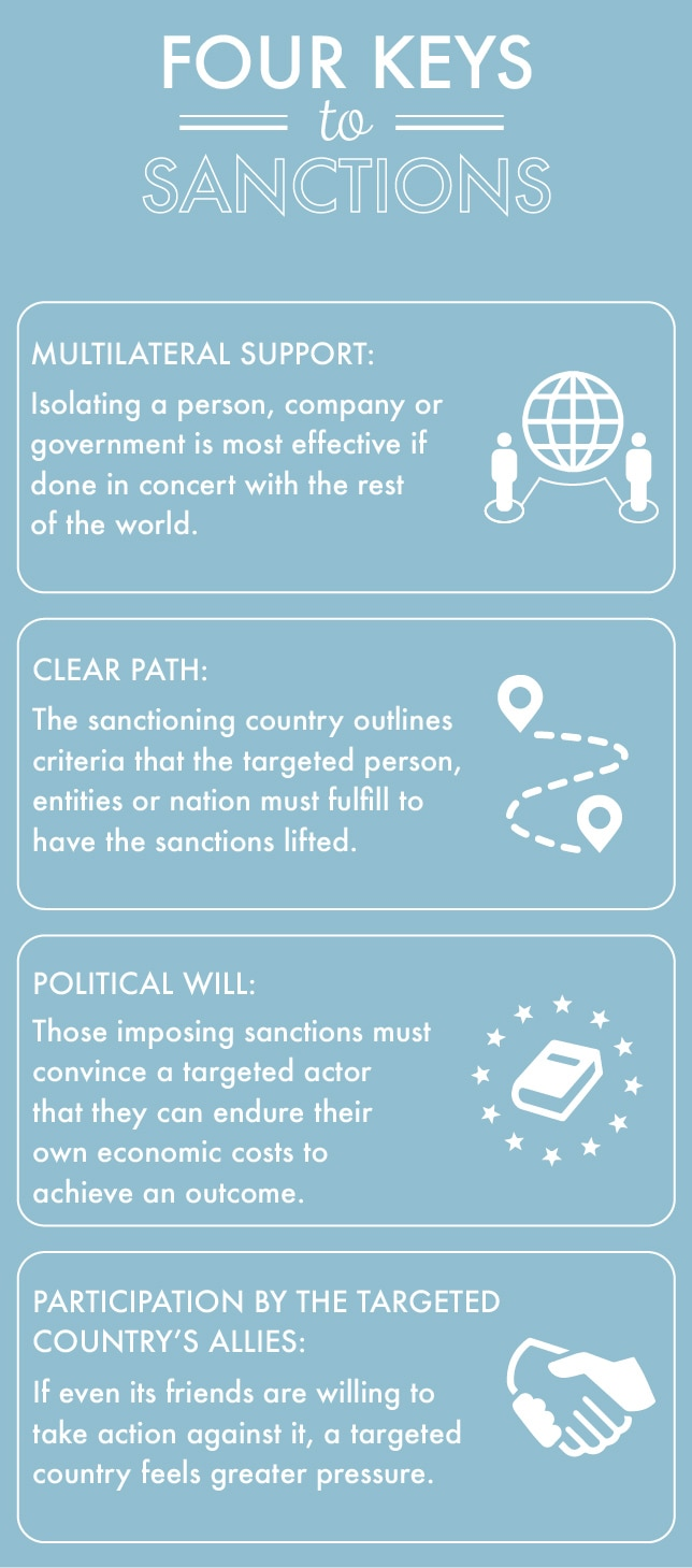 Infographic describing four keys to sanctions (State Dept./Sara Gemeny Wilkinson)