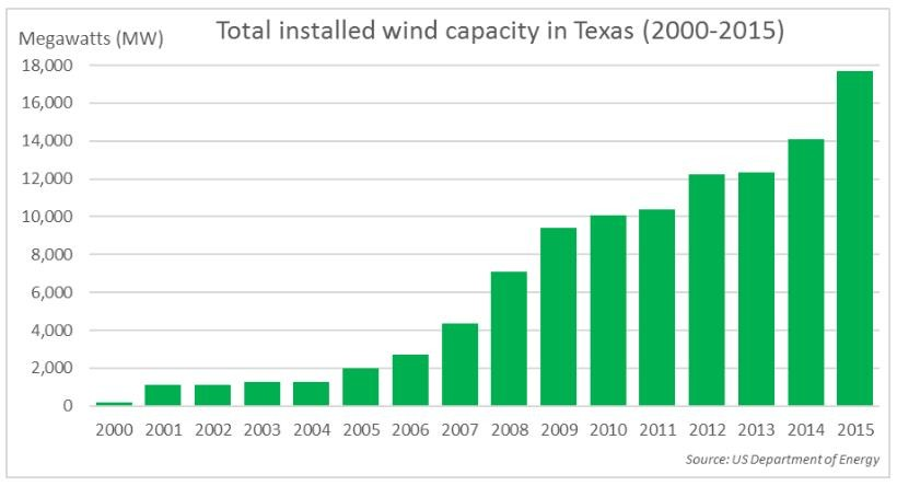 Bar graph of increased Texas wind energy (Department of Energy)