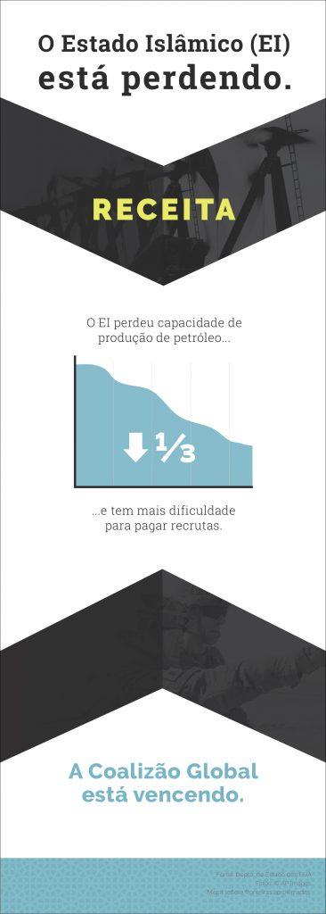 Gráfico mostra receita perdida pelo EI (Depto. de Estado)