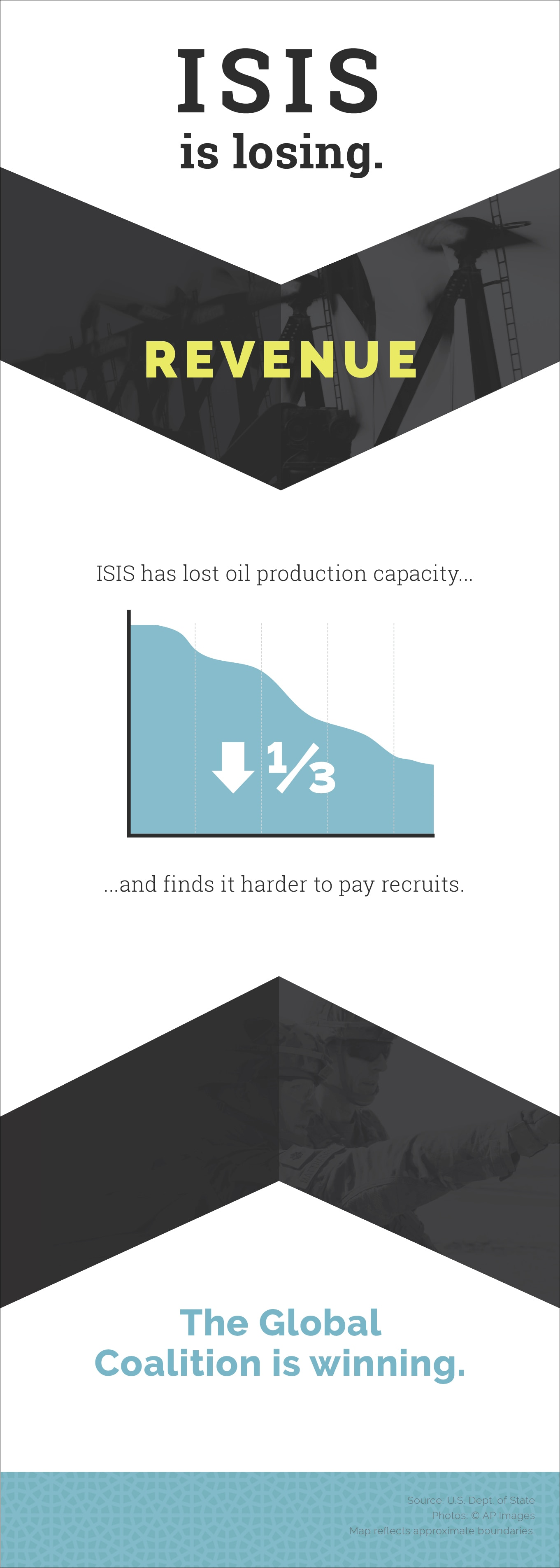 Graphic showing revenue lost by ISIS (State Dept.)