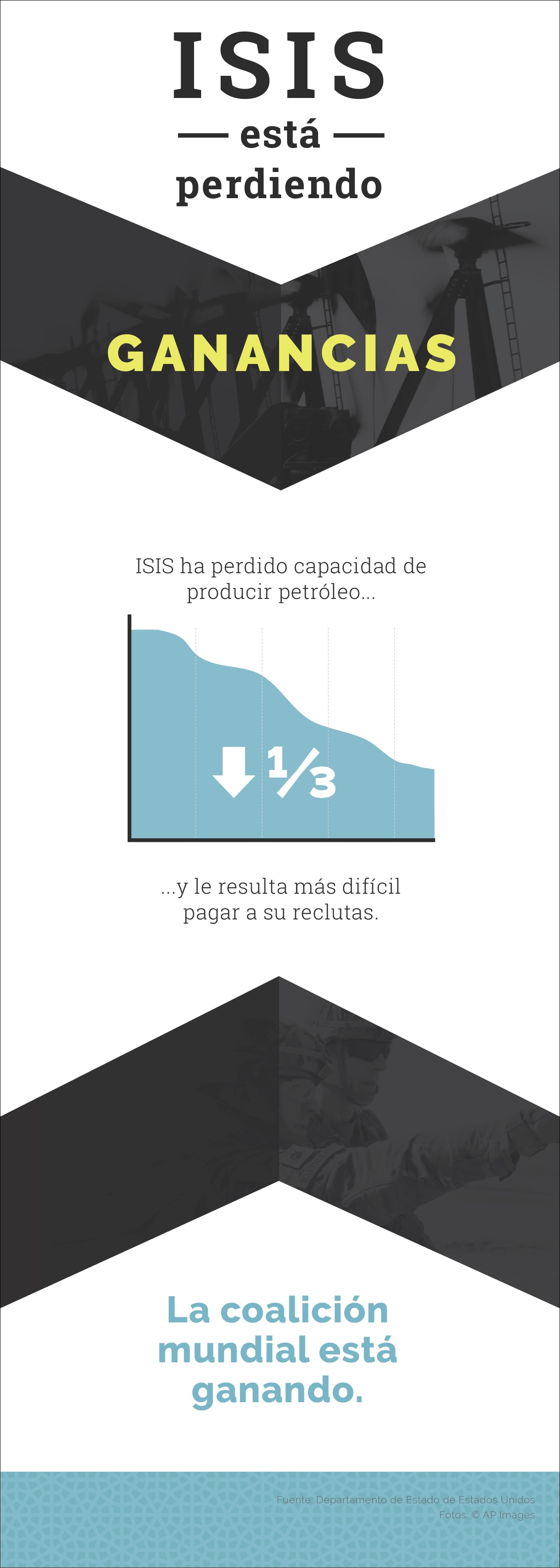 Gráfica muestra pérdida de ganancias de ISIS (Depto. de Estado)
