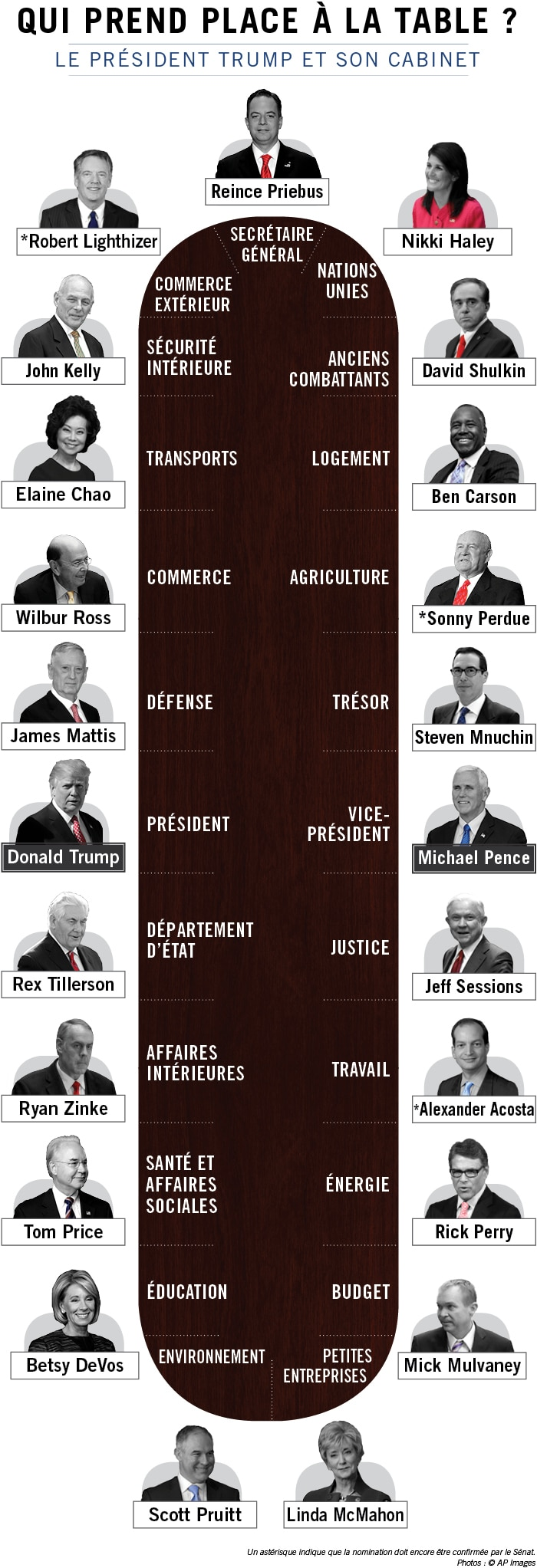 Graphique montrant le président Trump avec les membres de son cabinet (Département d'État/Julia Maruszewski)