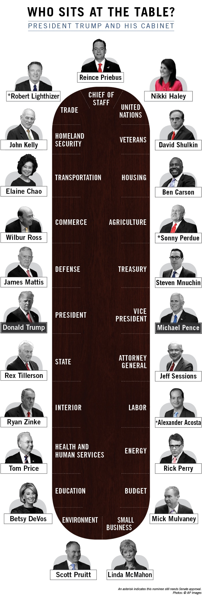 Chart showing President Trump and his Cabinet (State Dept./Julia Maruszewski)