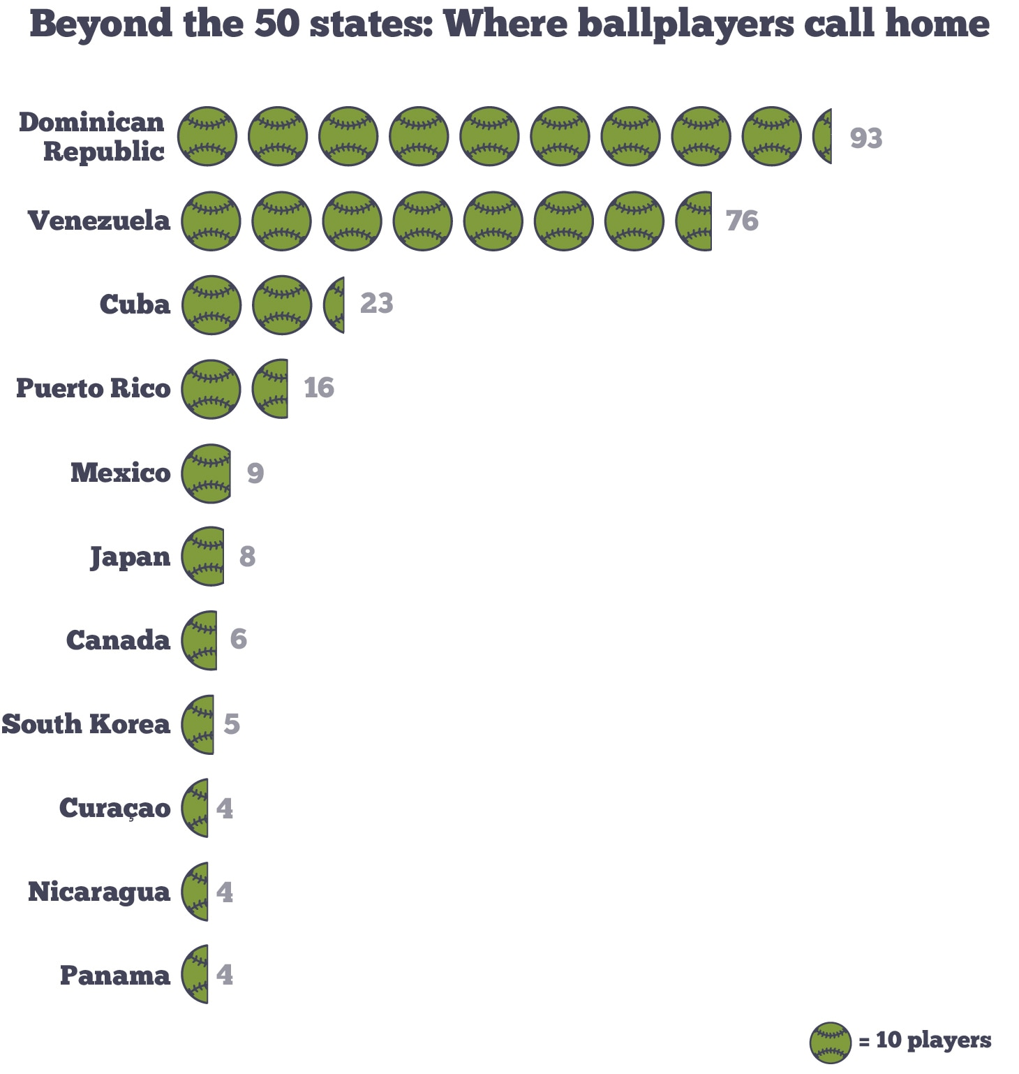 Infographic showing number of baseball players in U.S. who come from other countries (State Dept./Sara G. Wilkinson)