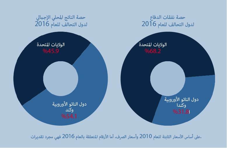 nato_gdp_pie_charts-Arabic