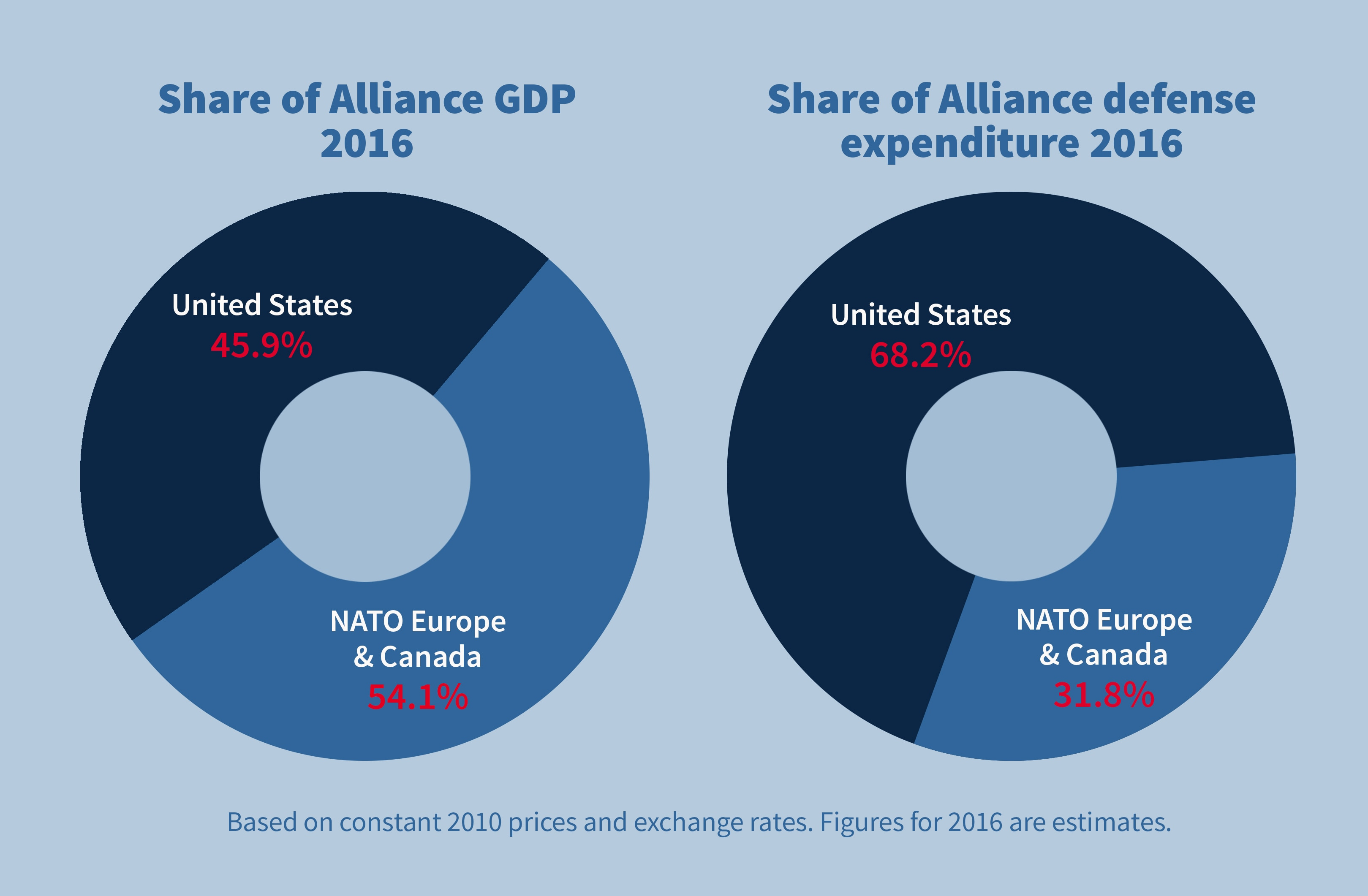 Pie chart showing GDP share of United States and other NATO members, and their Alliance defense expenditures (State Dept./Doug Thompson; source: NATO)