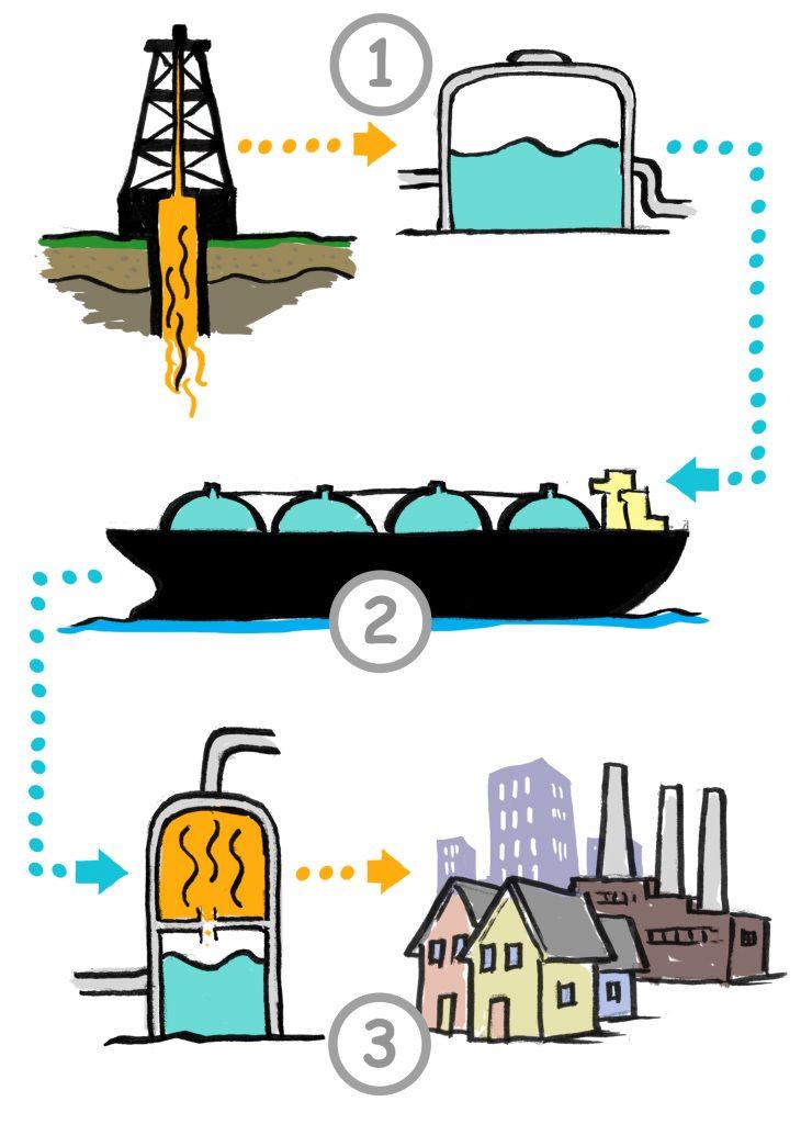 Ilustração de processo em três estágios para transportar o gás do subsolo até edifícios que o utilizam (Depto. de Estado/D. Thompson)