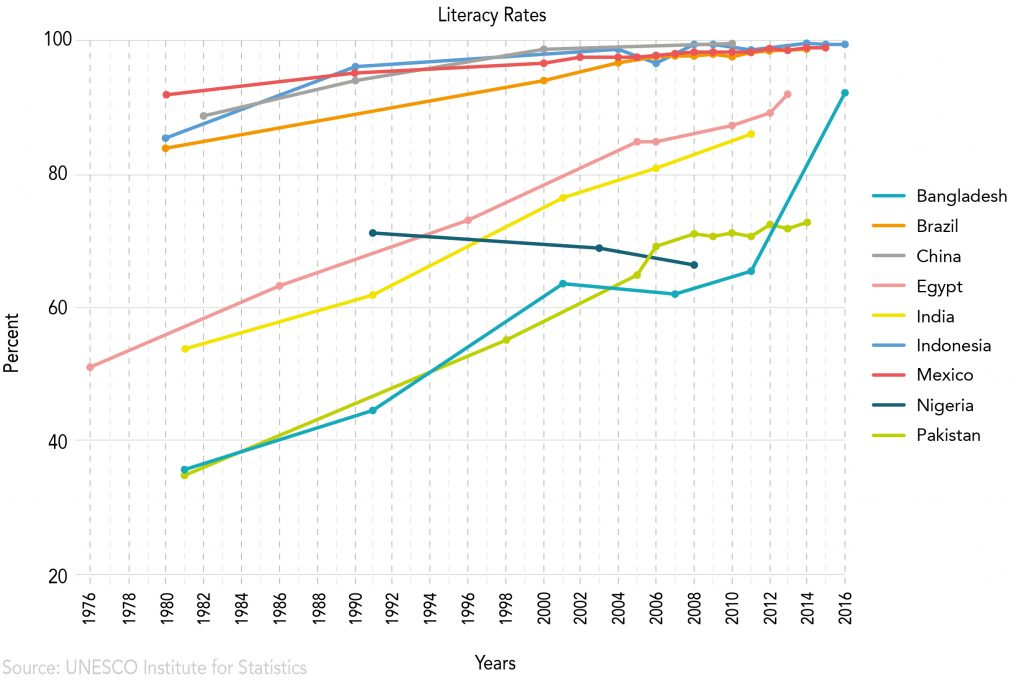 Chart showing literacy rates in some of the world's most populous countries (State Dept./S. Gemeny Wilkinson)