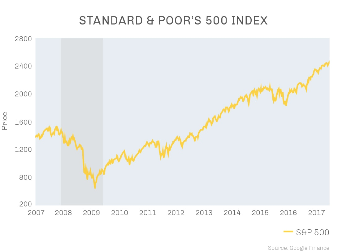 Chart showing growth of S&P 500 index 2007-2017 (State Dept.)