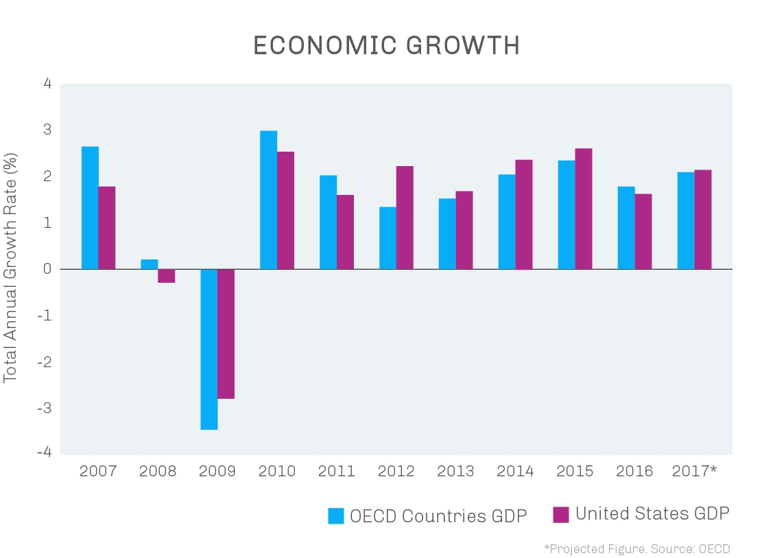 Chart showing economic growth of OECD countries and U.S. 2007-2017 (State Dept.)