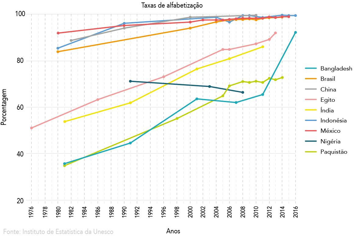 Gráfico mostra as taxas de alfabetização em alguns dos países mais populosos do mundo (Depto. de Estado/S. Gemeny Wilkinson)