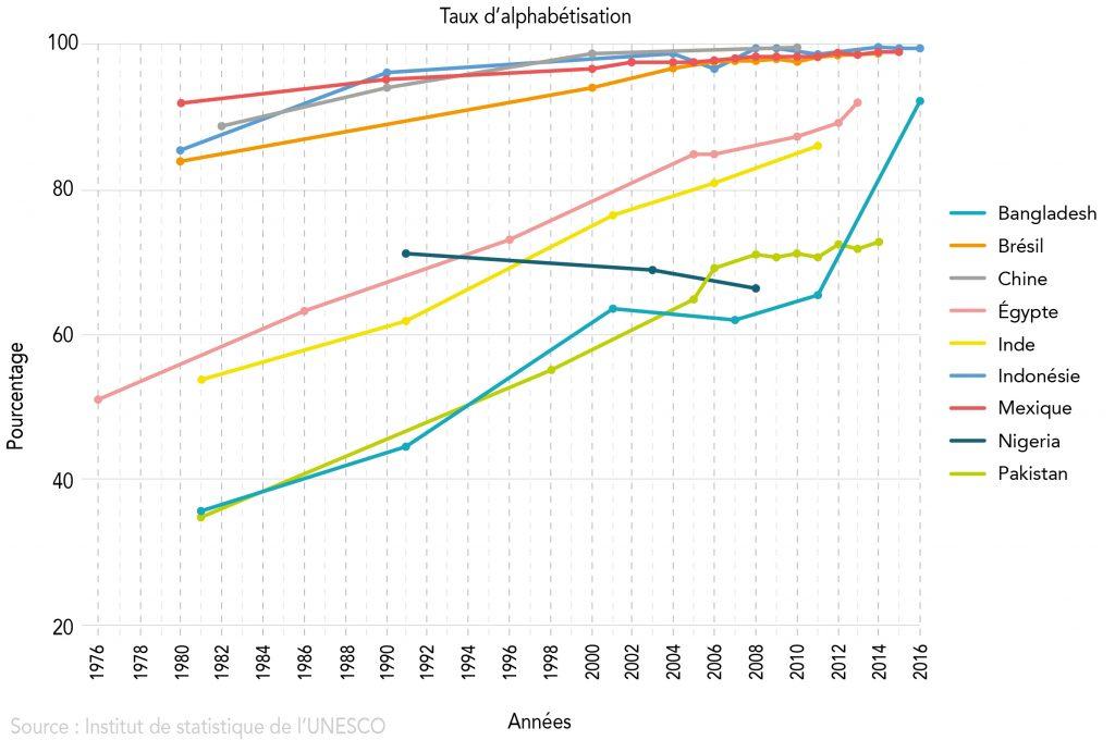 Graphique montrant les taux d'alphabétisation dans divers pays (Département d'État//S. Gemeny Wilkinson)
