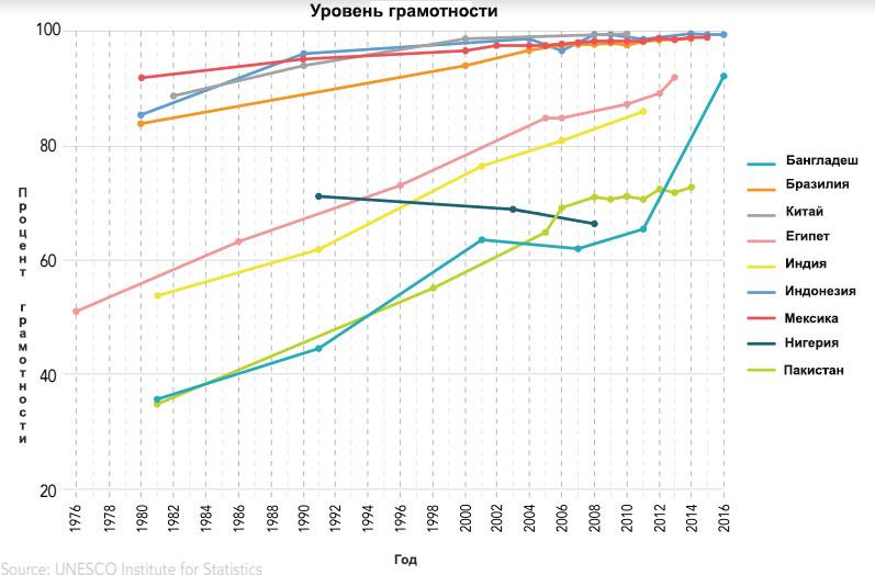 Рост показателей грамотности в мире (State Dept./S. Gemeny Wilkinson)