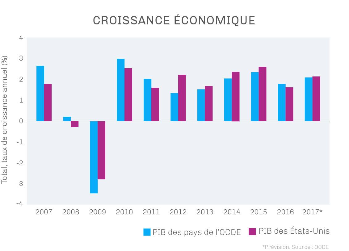 Un diagramme montrant la croissance des pays de l'OCDE et des États-Unis de 2007 à 2017