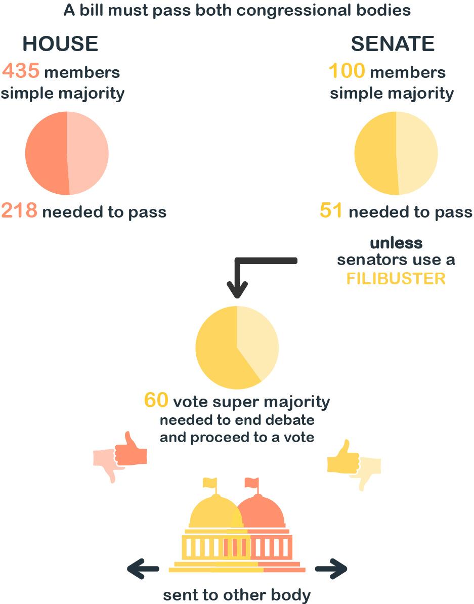 Graphic showing procedures for bills in U.S. Congress (State Dept.)