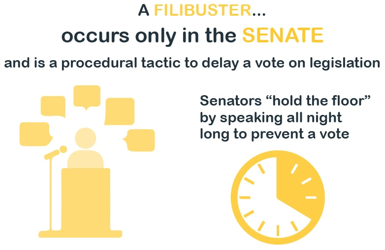 Graphic explaining U.S. Senate filibuster (State Dept.)