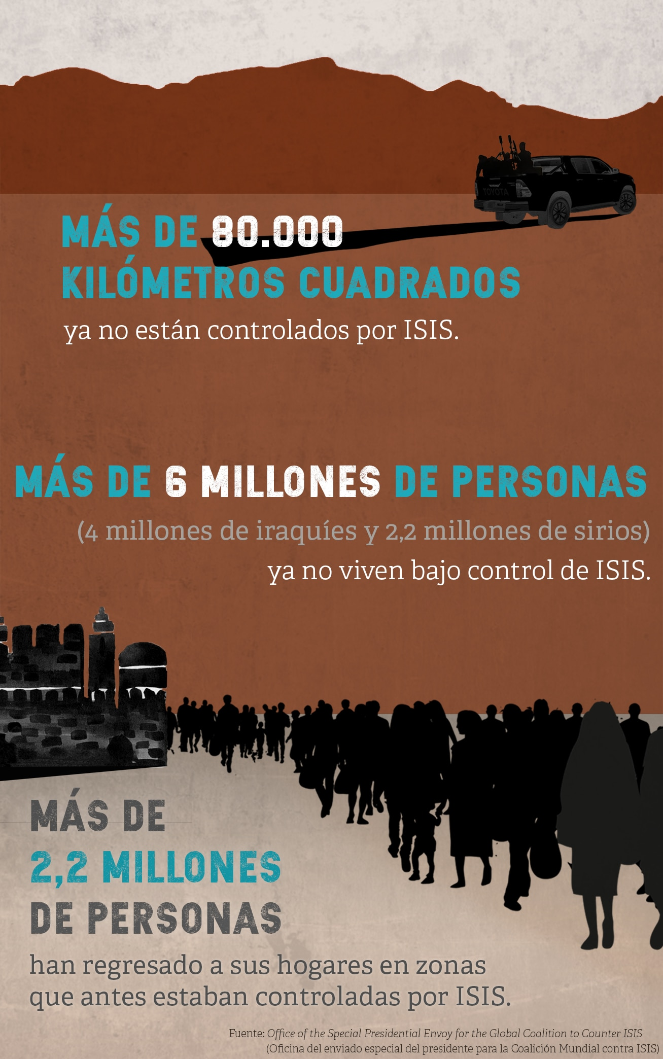 Gráfica con estadísticas relativas a ISIS (Depto. de Estado/Julia Maruszewski)