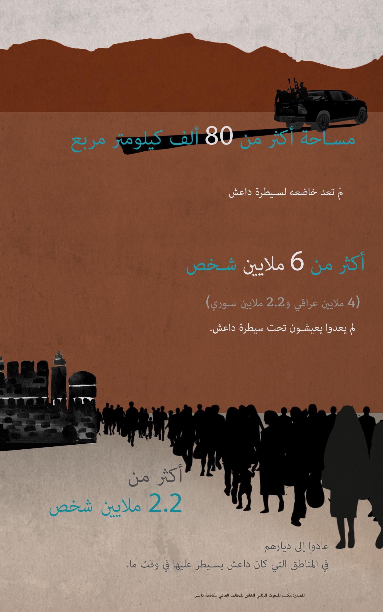 رسم بياني يحتوي على إحصاءات متعلقة بتنظيم داعش (State Dept./Julia Maruszewski)