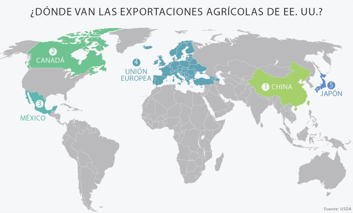 Mapa del mundo que muestra a los principales receptores de las exportaciones agrícolas de Estados Unidos (Depto. de Estado/J. Maruszewski)