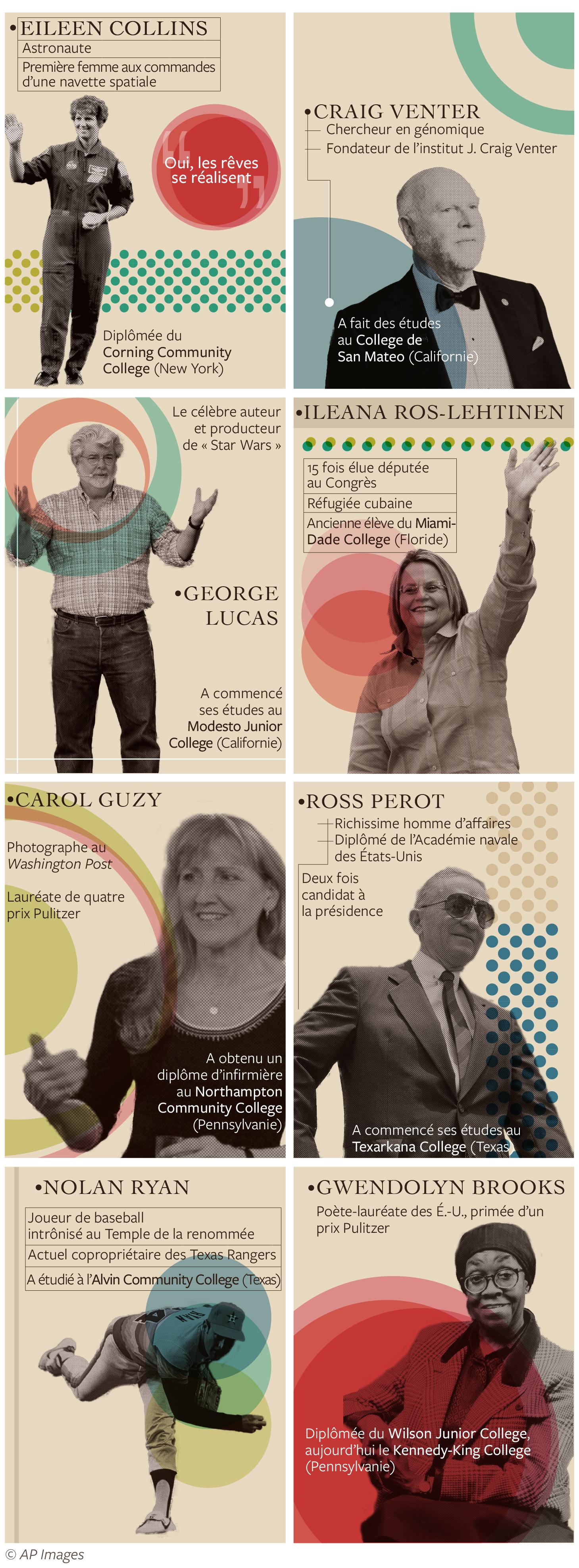 Infographie composée de huit parties présentant des Américains illustres qui ont fait des études dans des community colleges (Département d'État/S. Gemeny Wilkinson)