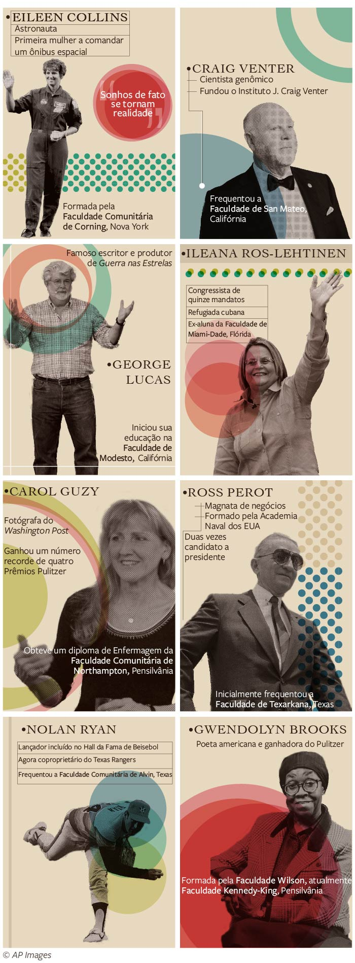 Gráfico mostra oito americanos ilustres que estudaram em faculdades comunitárias (Depto. de Estado/S. Gemeny Wilkinson)