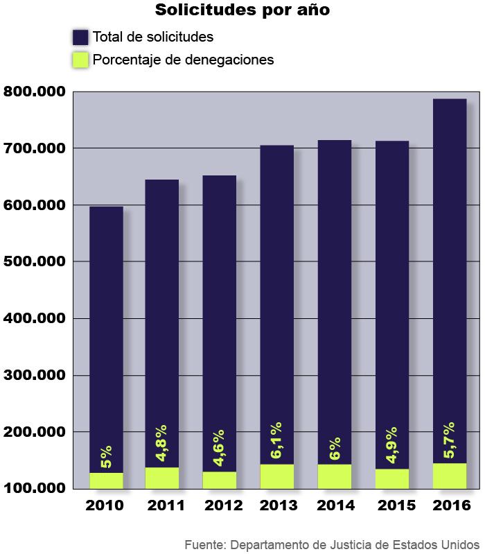 Gráfico de barras sobre solicitudes bajo FOIA (Depto. de Estado/S. Gemeny Wilkinson)