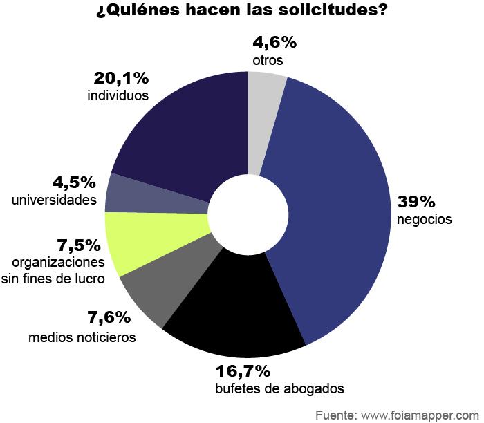 Gráfico circular muestra quienes hacen solicitudes bajo FOIA, por porcentajes (Depto. de Estado/S. Gemeny Wilkinson)
