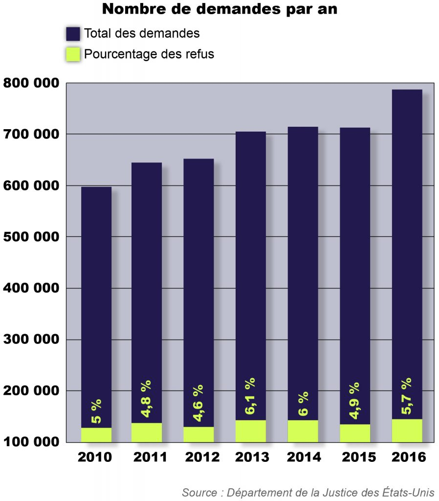 Graphique en barres indiquant le nombre de demandes de documents par an au titre de la FOIA (Département d'État/S. Gemeny Wilkinson)