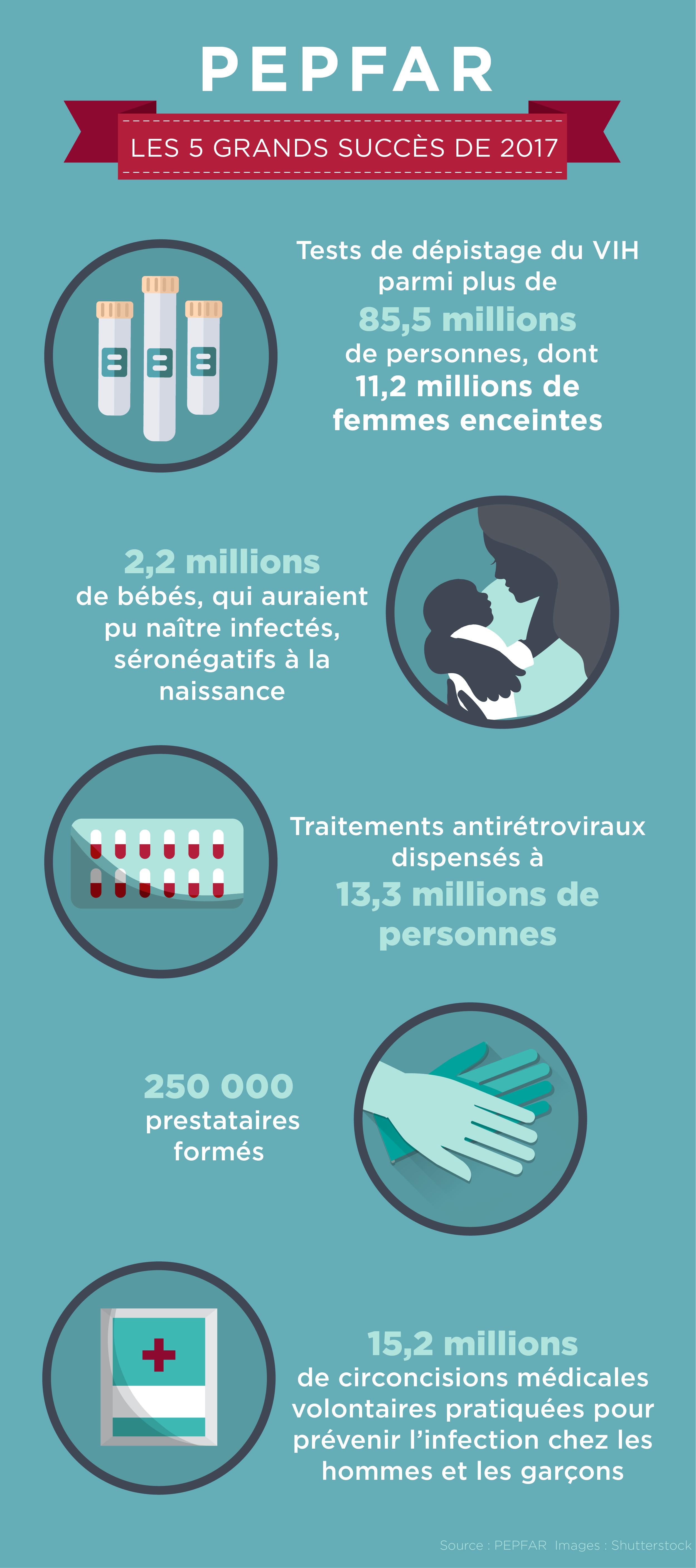 Statistiques sur le dépistage du VIH, le nombre de nouveau-nés séronégatifs, les traitements antirétroviraux, la formation de prestataires et les circoncisions (Maruszewski/Département d'État)