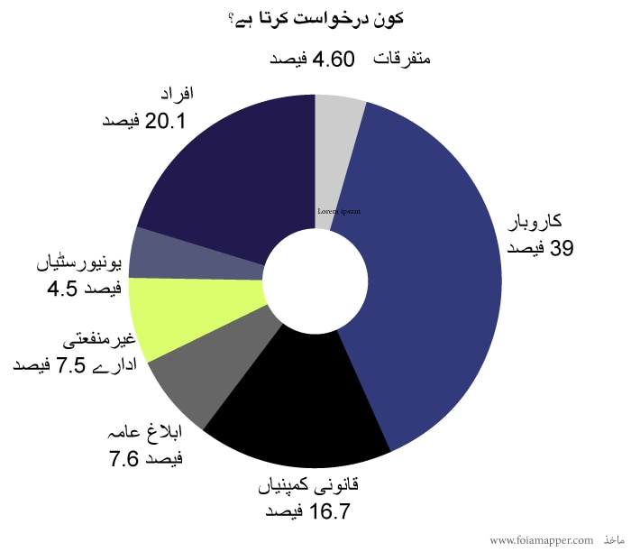 Circular chart showing who makes FOIA requests, by percentages (State Dept./S. Gemeny Wilkinson)