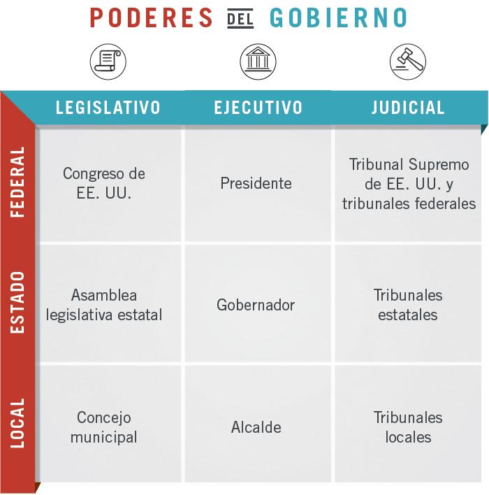 Gráfica muestra diferentes niveles de poderes gubernamentales local, estatal y federal (Depto. de Estado/J. Maruszewski)