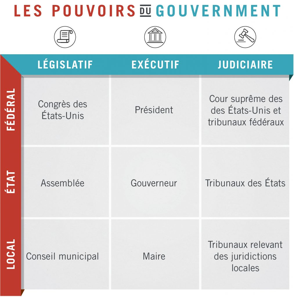 Graphique montrant les pouvoirs des gouvernements aux différents niveaux (Département d'État)