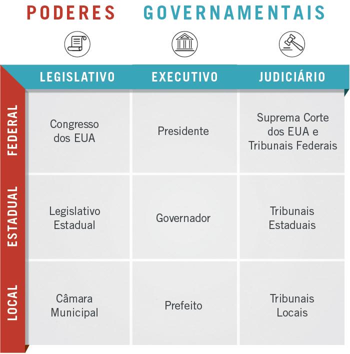 Gráfico mostra os poderes governamentais nos níveis federal, estadual e local (Depto. de Estado/J. Maruszewski)