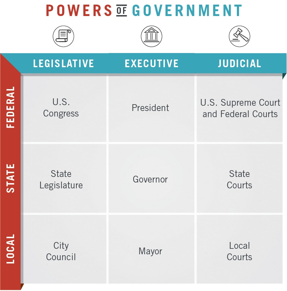 Chart showing heads of each branch of government at federal, state and local levels (State Dept./ J. Maruszewski)